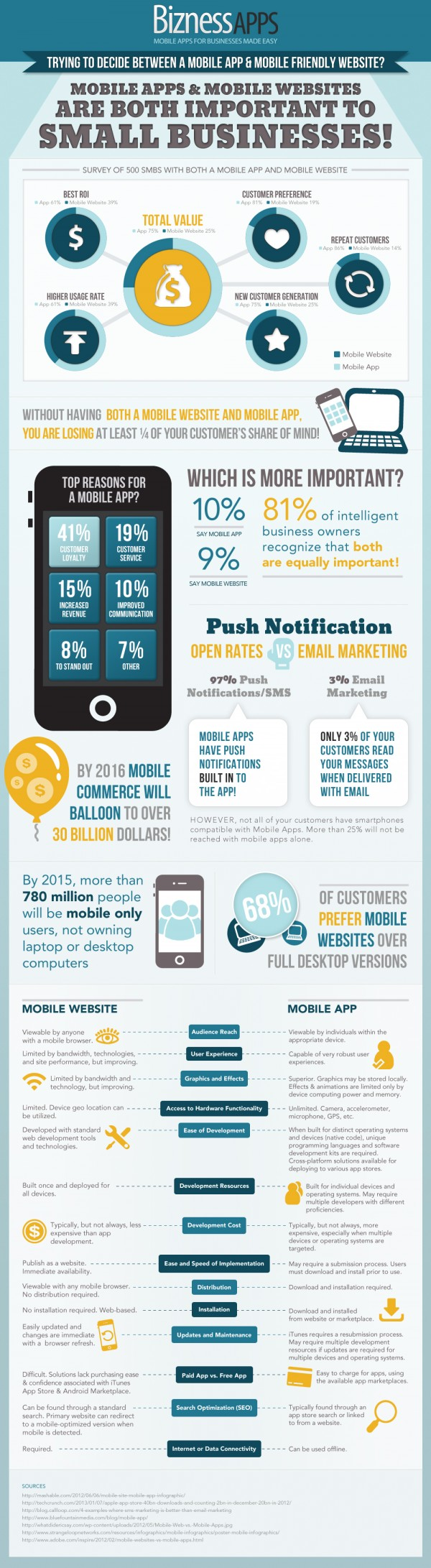 mobile website vs mobile app